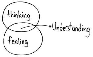 Thinking_Feeling_Understanding